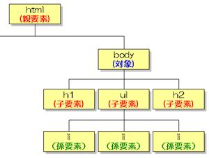 VBAでIEの親要素と子要素を取得する   IE操作の自動化